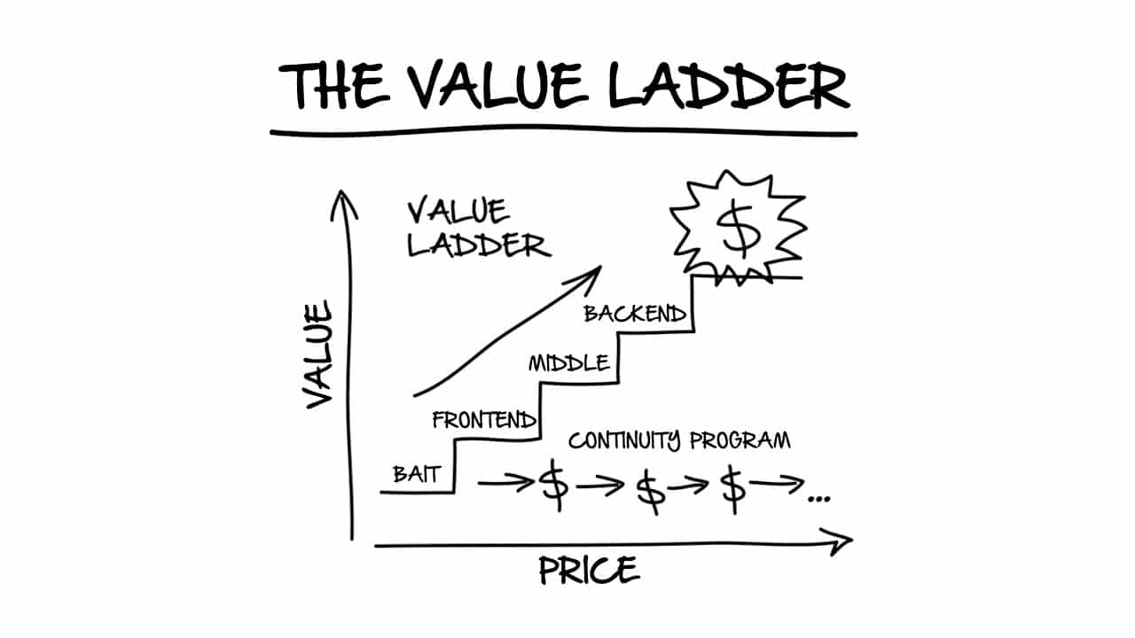 How To Use The Value Ladder For B2B Lead Generation 1